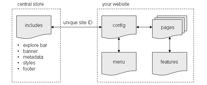 Older template sets had four templates working with the include via your site id